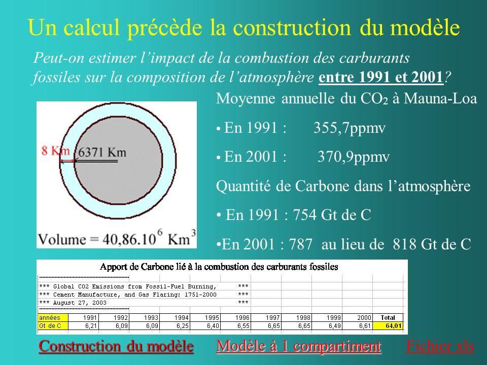 Un calcul précède la construction du modèle Construction du modèle Construction du modèle Moyenne annuelle du CO 2 à Mauna-Loa En 1991 : 355,7ppmv En