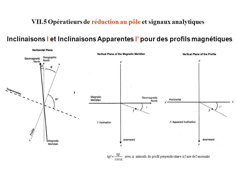 Enveloppe du signal analytique déterminé à partir de dérivations dans le domaine de Fourier ou dans le domaine spatial : Le long dun profil (source à 2D = ligne ou cylindre de dipôles daimantation linéique ) Sur une carte (source à 3D = point ou sphère, de dipôles daimantation, en A/m ) : TF Signal analytique = Dérivation et ajout dune partie imaginaire utilisant la transformée de Hilbert Signal Analytique VII.5 Opérateurs de réduction au pôle et signaux analytiques