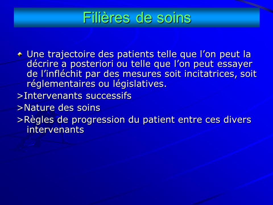 Filières de soins Une trajectoire des patients telle que lon peut la décrire a posteriori ou telle que lon peut essayer de linfléchit par des mesures