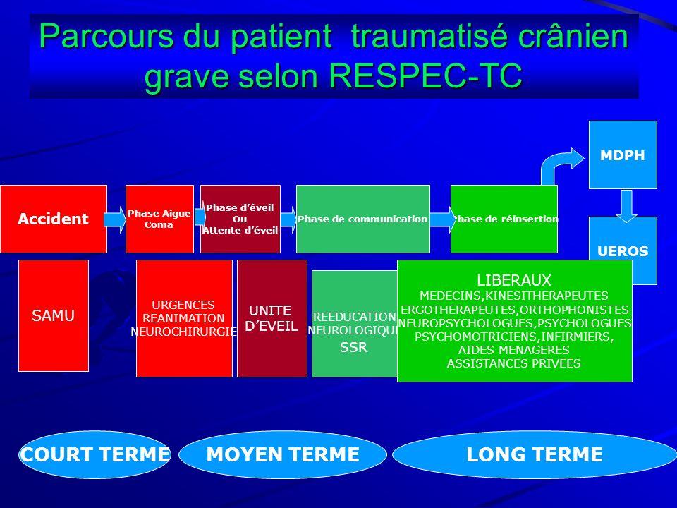 Parcours du patient traumatisé crânien grave selon RESPEC-TC Accident Phase Aigue Coma Phase déveil Ou Attente déveil Phase de communicationPhase de r
