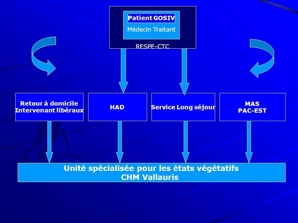Médecin traitant Médecin Traitant Patient GOSIV RESPE-CTC Retour à domicile Intervenant libéraux HADService Long séjour MAS PAC-EST Unité spécialisée