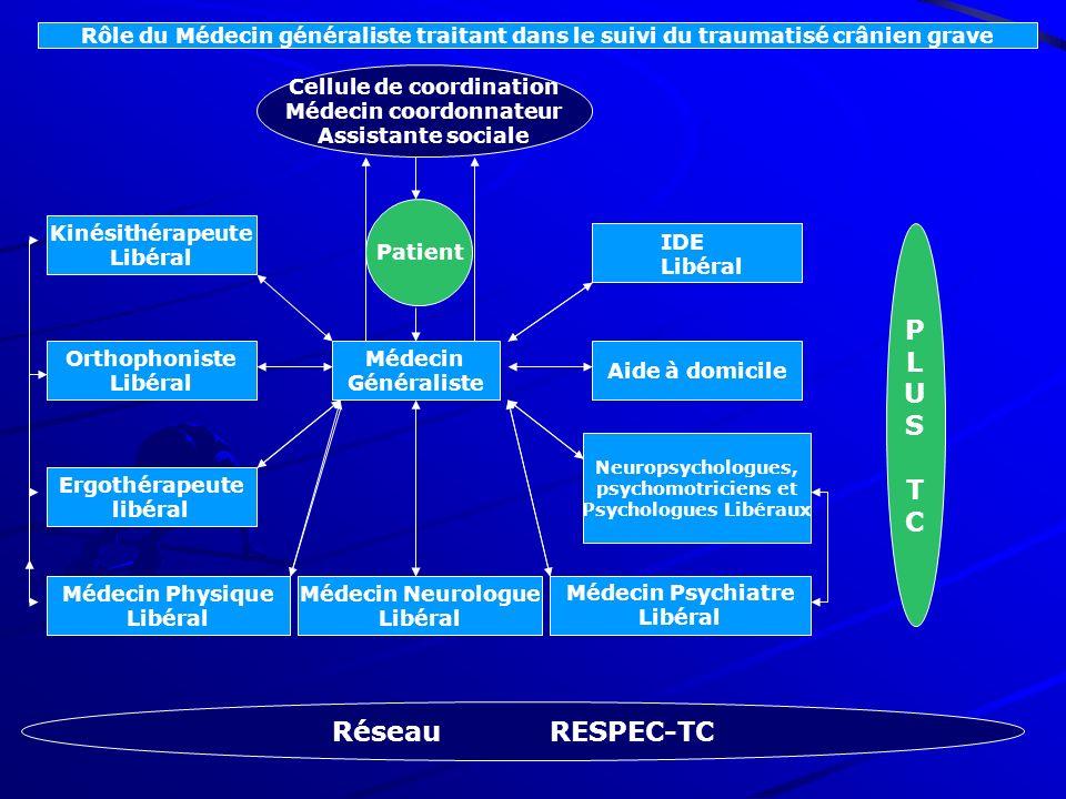 Rôle du Médecin généraliste traitant dans le suivi du traumatisé crânien grave Médecin Généraliste Patient Kinésithérapeute Libéral Orthophoniste Libé
