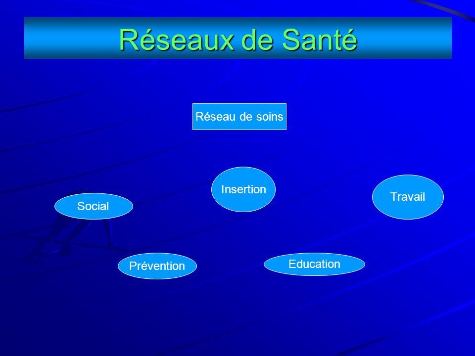 Réseaux de Santé Réseau de soins Social Prévention Travail Education Insertion