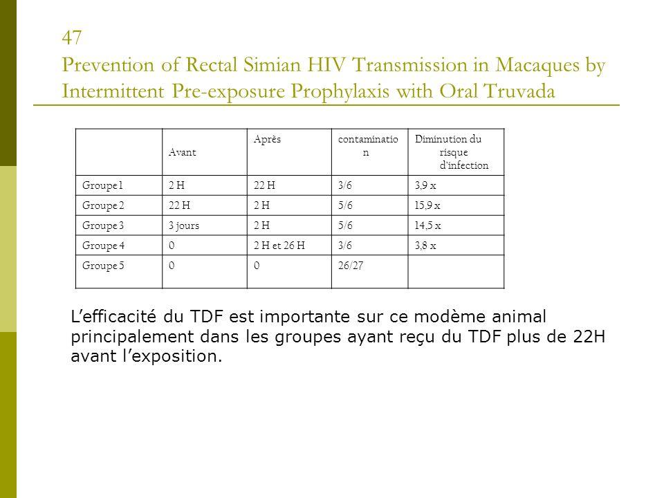 47 Prevention of Rectal Simian HIV Transmission in Macaques by Intermittent Pre-exposure Prophylaxis with Oral Truvada Avant Aprèscontaminatio n Diminution du risque dinfection Groupe 12 H22 H3/63,9 x Groupe 222 H2 H5/615,9 x Groupe 33 jours2 H5/614,5 x Groupe 402 H et 26 H3/63,8 x Groupe 50026/27 Lefficacité du TDF est importante sur ce modème animal principalement dans les groupes ayant reçu du TDF plus de 22H avant lexposition.
