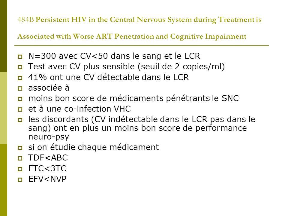 484B Persistent HIV in the Central Nervous System during Treatment is Associated with Worse ART Penetration and Cognitive Impairment N=300 avec CV<50 dans le sang et le LCR Test avec CV plus sensible (seuil de 2 copies/ml) 41% ont une CV détectable dans le LCR associée à moins bon score de médicaments pénétrants le SNC et à une co-infection VHC les discordants (CV indétectable dans le LCR pas dans le sang) ont en plus un moins bon score de performance neuro-psy si on étudie chaque médicament TDF<ABC FTC<3TC EFV<NVP