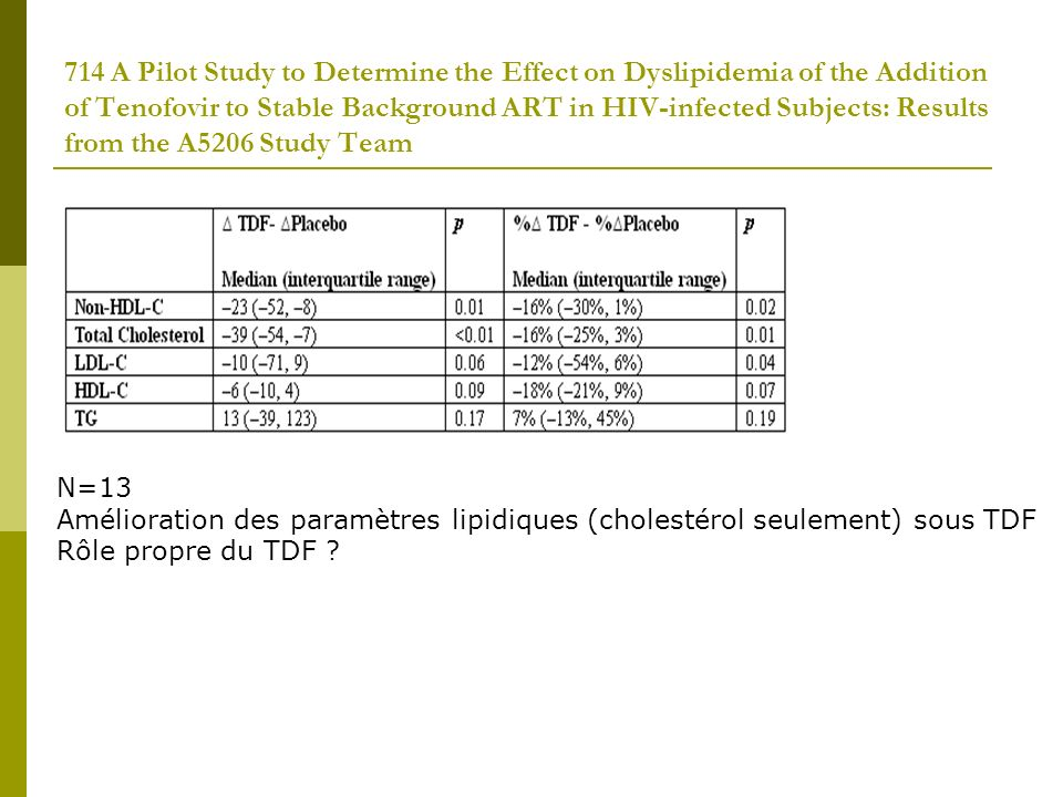 714 A Pilot Study to Determine the Effect on Dyslipidemia of the Addition of Tenofovir to Stable Background ART in HIV-infected Subjects: Results from