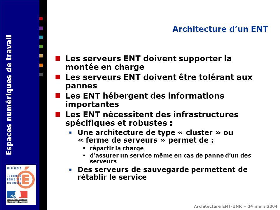 Espaces numériques de travail Architecture ENT-UNR – 24 mars 2004 Architecture dun ENT Les serveurs ENT doivent supporter la montée en charge Les serv