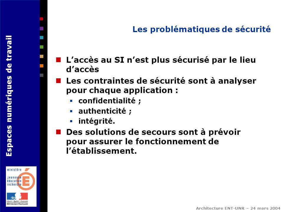 Espaces numériques de travail Architecture ENT-UNR – 24 mars 2004 Les problématiques de sécurité Laccès au SI nest plus sécurisé par le lieu daccès Le