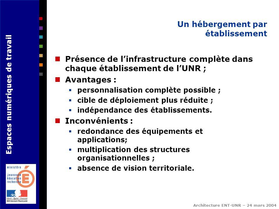 Espaces numériques de travail Architecture ENT-UNR – 24 mars 2004 Un hébergement par établissement Présence de linfrastructure complète dans chaque ét