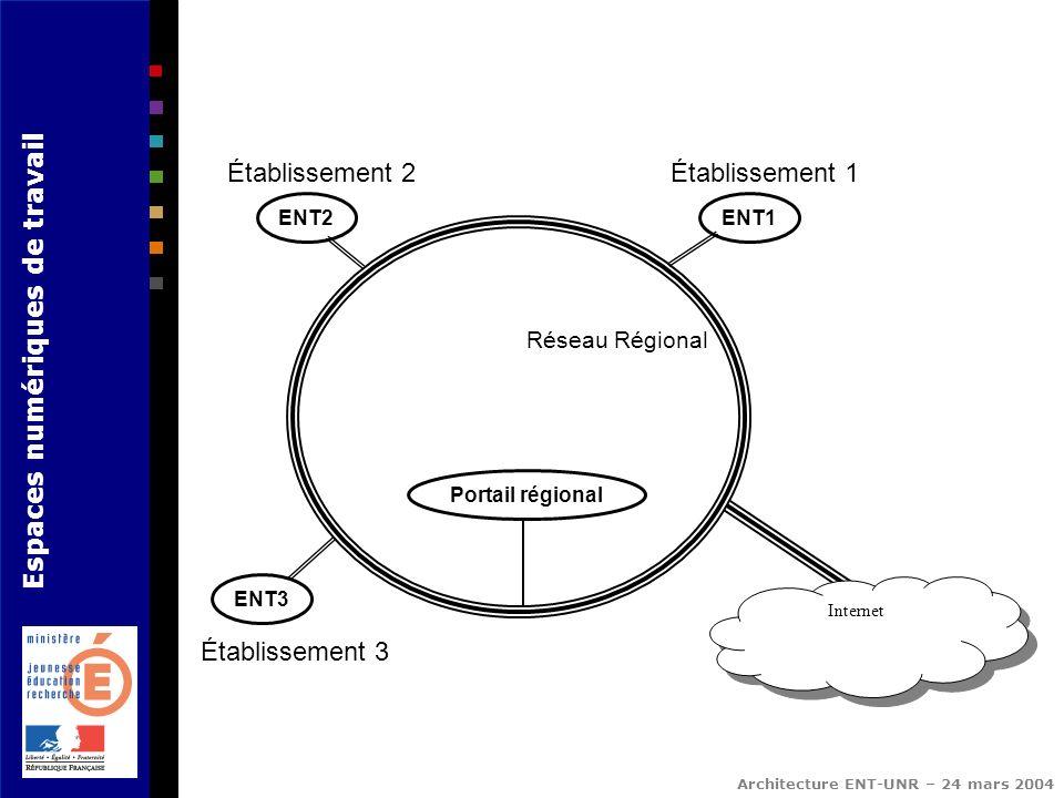 Espaces numériques de travail Architecture ENT-UNR – 24 mars 2004 Réseau Régional ENT2 ENT3 ENT1 Internet Établissement 1Établissement 2 Établissement