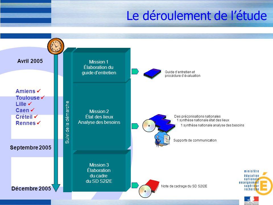 E Le déroulement de létude Suivi de la démarche Mission 3 Élaboration du cadre du SD S2I2E Mission 2 État des lieux Analyse des besoins Mission 1 Élab