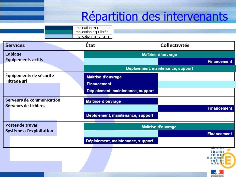 E Les travaux en cours : élaborer un cadre de référence des S2i2e Définition des S2i2e –Périmètre des S2i2e –Positionnement vis-à-vis des projets connexes Documents de référence / Glossaire Objectifs et enjeux Les acteurs des S2i2e Les fonctionnalités des S2i2e Les recommandations et les points à prendre en compte –Aspects organisationnels –Architectures techniques –Technologies Les scénarios potentiels de mise en œuvre (solutions + organisation ad hoc, niveaux de service) Le guide de mise en œuvre –Les S2i2e dans les lycées –Les S2i2e dans les collèges –Les S2i2e dans le 1er degré Des annexes