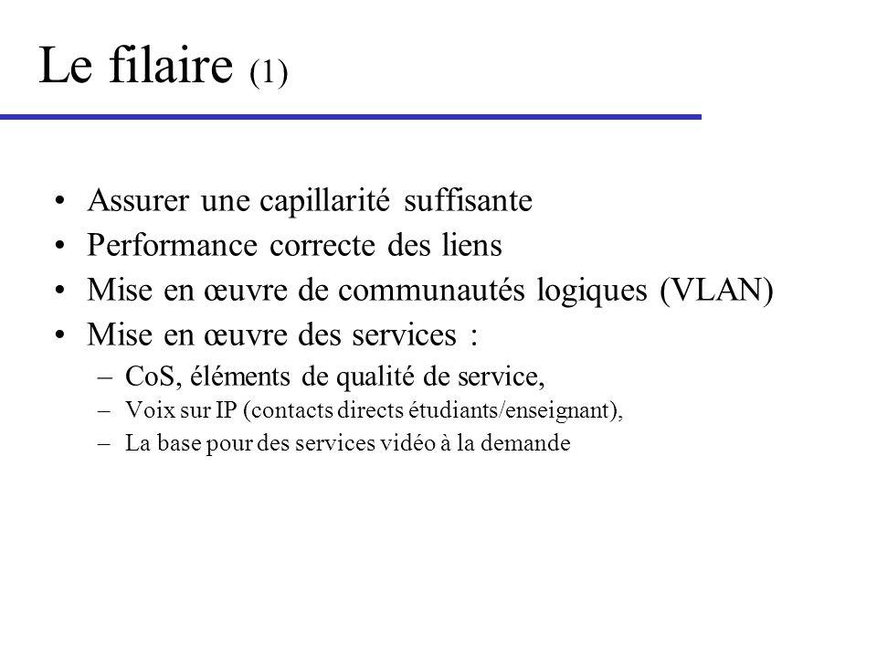 Le filaire (1) Assurer une capillarité suffisante Performance correcte des liens Mise en œuvre de communautés logiques (VLAN) Mise en œuvre des servic