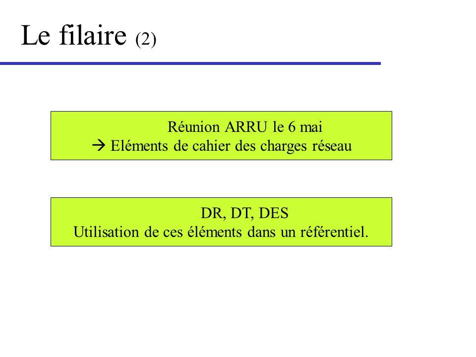 Le filaire (2) Réunion ARRU le 6 mai Eléments de cahier des charges réseau DR, DT, DES Utilisation de ces éléments dans un référentiel.