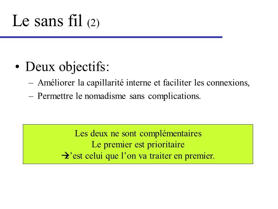 Le sans fil (2) Deux objectifs: –Améliorer la capillarité interne et faciliter les connexions, –Permettre le nomadisme sans complications. Les deux ne