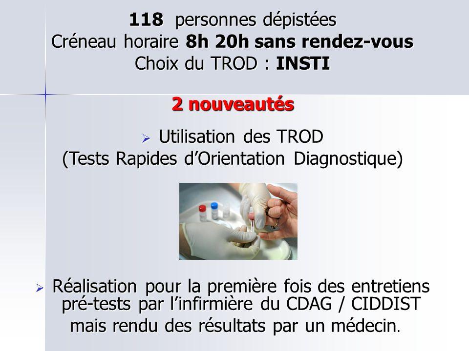 118 personnes dépistées Créneau horaire 8h 20h sans rendez-vous Choix du TROD : INSTI 2 nouveautés Utilisation des TROD Utilisation des TROD (Tests Ra
