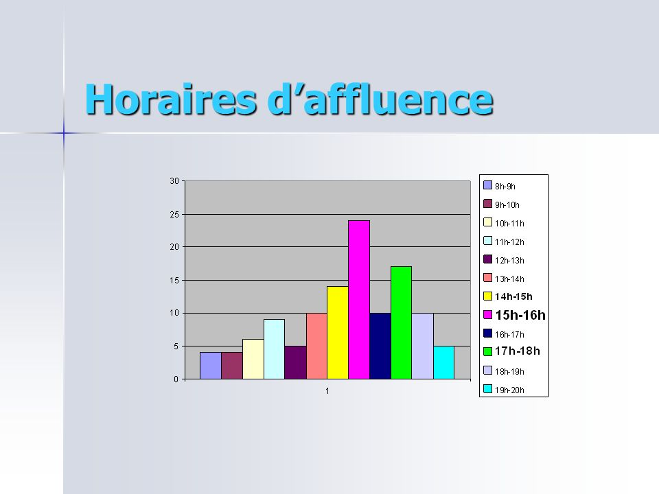 Horaires daffluence