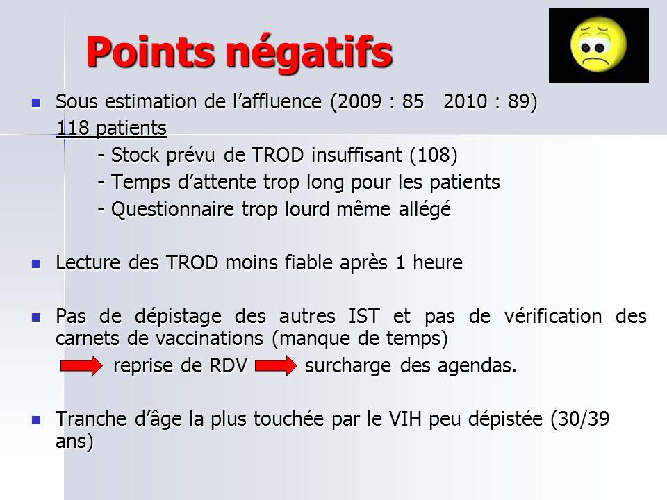 Points négatifs Sous estimation de laffluence (2009 : 85 2010 : 89) Sous estimation de laffluence (2009 : 85 2010 : 89) 118 patients 118 patients - St