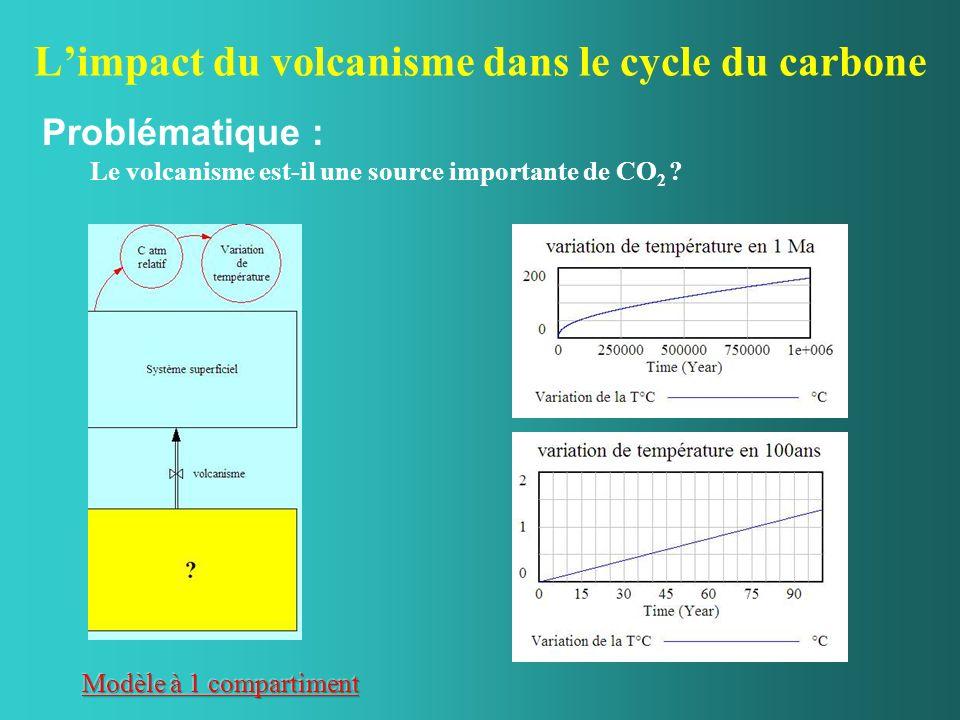 Le volcanisme est une source importante de CO 2 Problème : Quel(s) puits et quel(s) compartiment(s) faut-il ajouter à cette modélisation pour équilibrer le modèle .