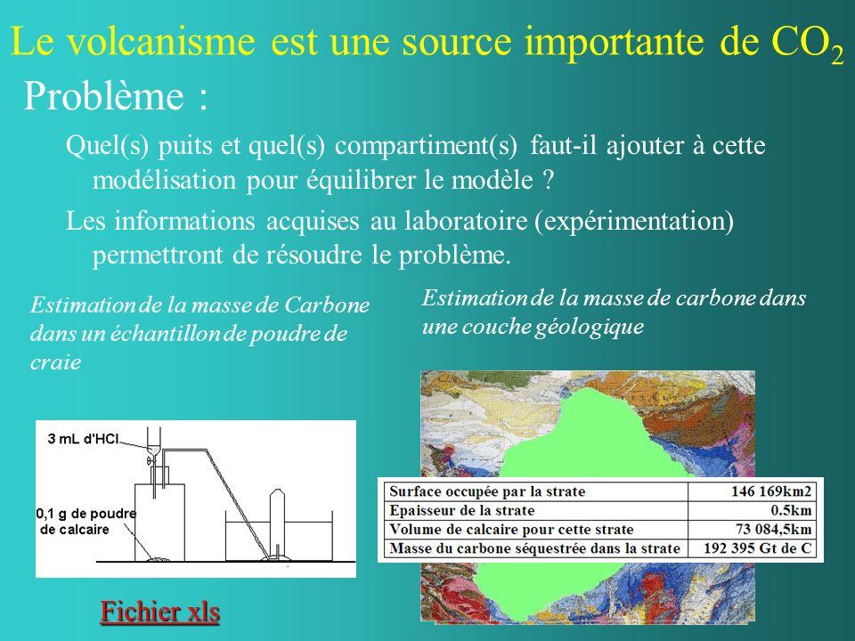 Le modèle du chercheur pour résoudre un problème Adaptation du modèle de Dave Bice Carleton College, Minnesota Problème : Quel peut-être limpact de l expansion océanique sur le climat.