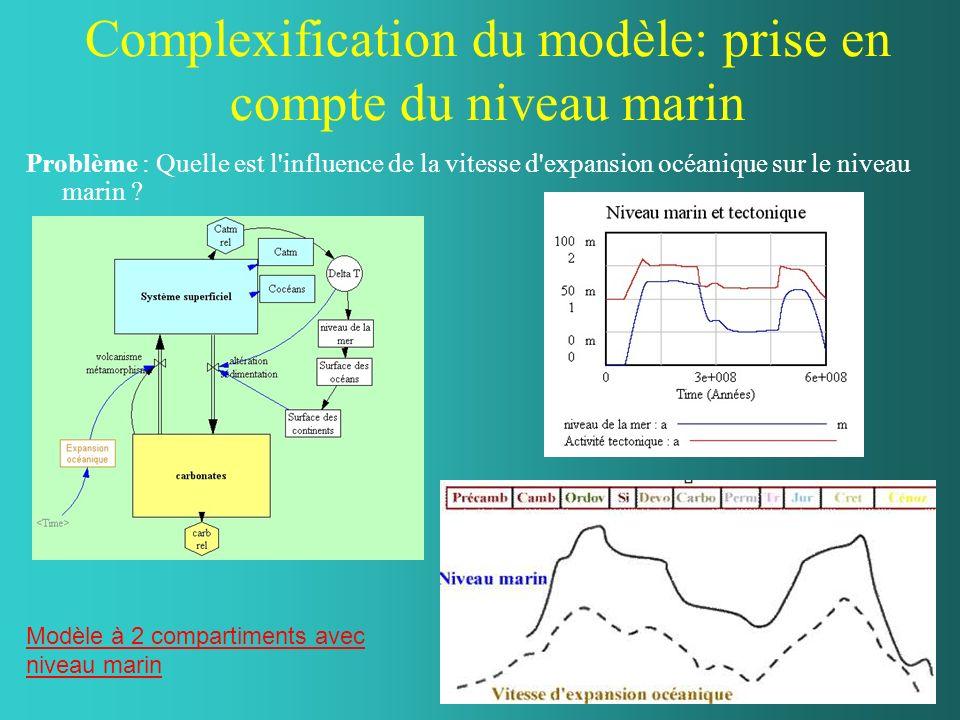 … Aller plus loin avec le modèle adapté de BERNER Réservoirs lithosphériques Réservoir superficiel Cycle long 600Ma Cycle long 600Ma 6 flux