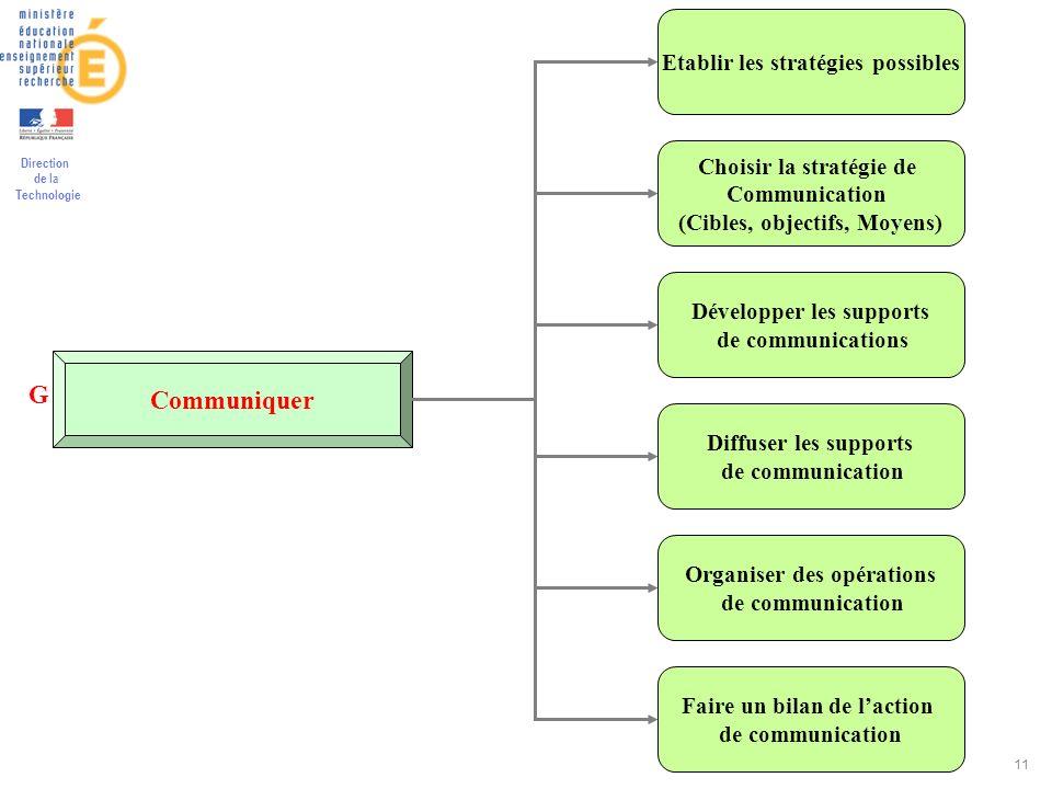 Direction de la Technologie 11 Communiquer Etablir les stratégies possibles Choisir la stratégie de Communication (Cibles, objectifs, Moyens) Développ