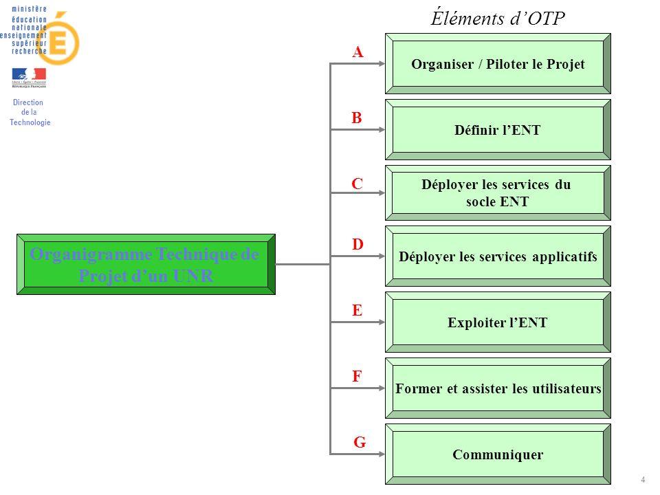 Direction de la Technologie 4 Organigramme Technique de Projet dun UNR Organiser / Piloter le Projet Définir lENT Déployer les services du socle ENT D