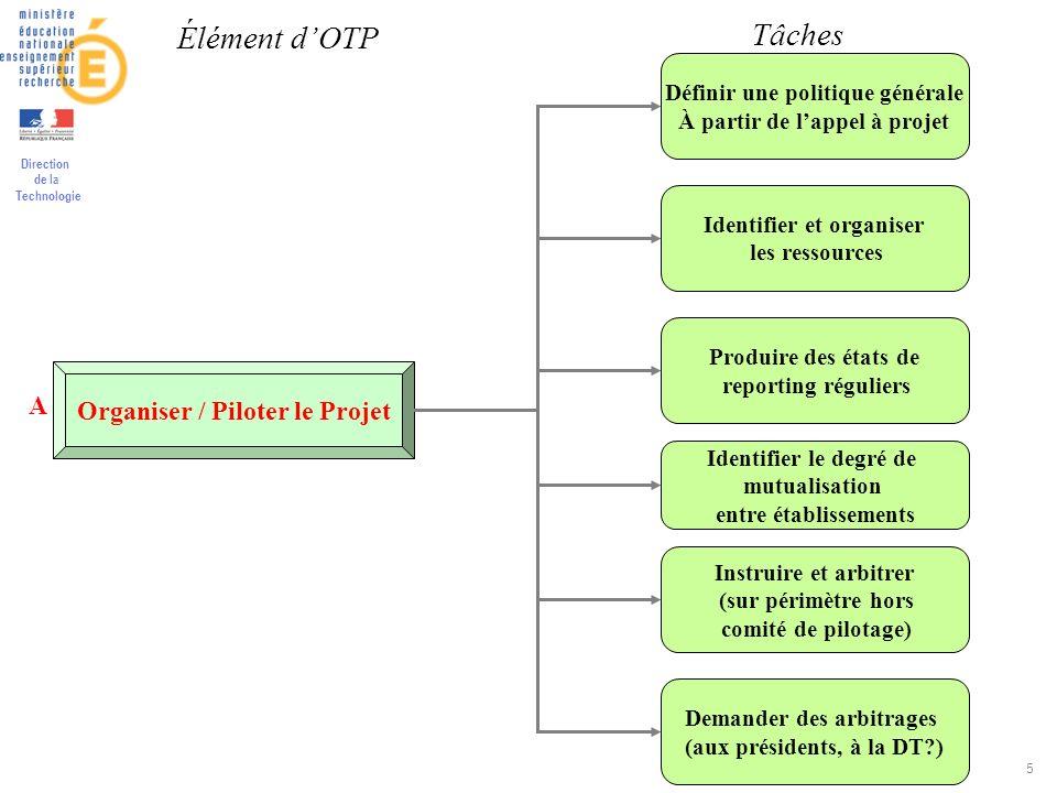 Direction de la Technologie 5 Organiser / Piloter le Projet Définir une politique générale À partir de lappel à projet Identifier et organiser les res