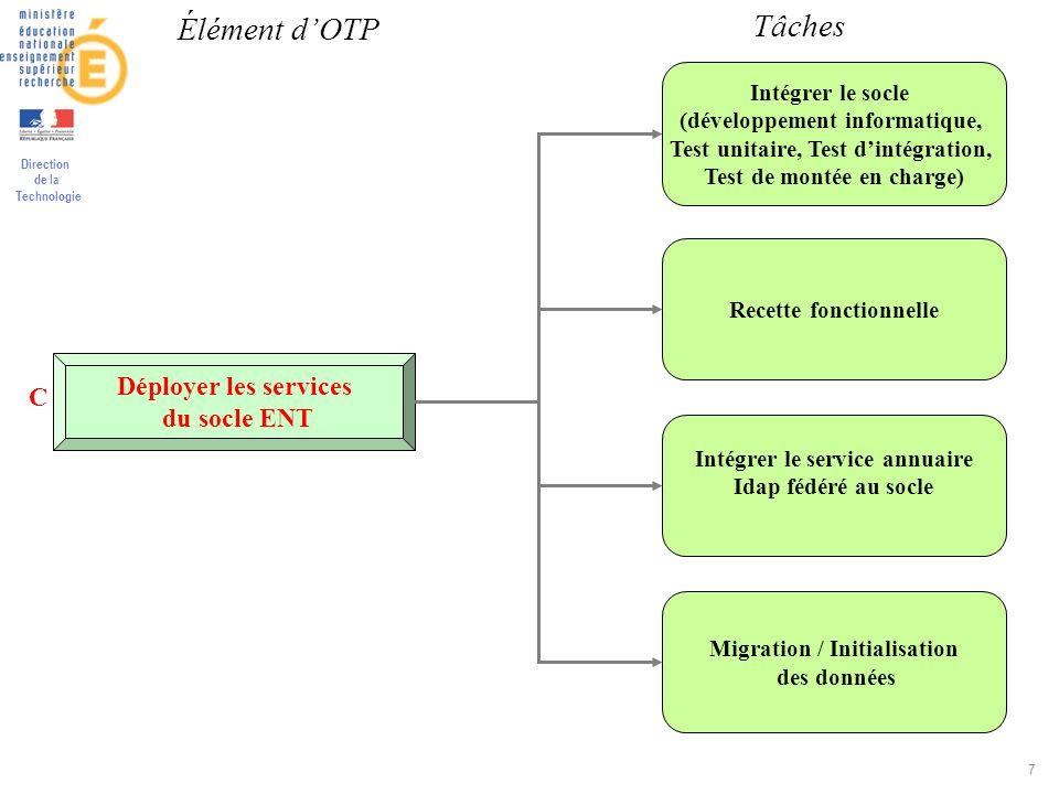 Direction de la Technologie 7 Déployer les services du socle ENT Intégrer le socle (développement informatique, Test unitaire, Test dintégration, Test