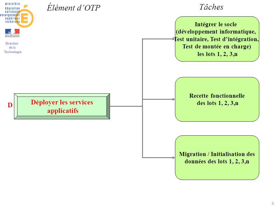 Direction de la Technologie 8 Déployer les services applicatifs Intégrer le socle (développement informatique, Test unitaire, Test dintégration, Test