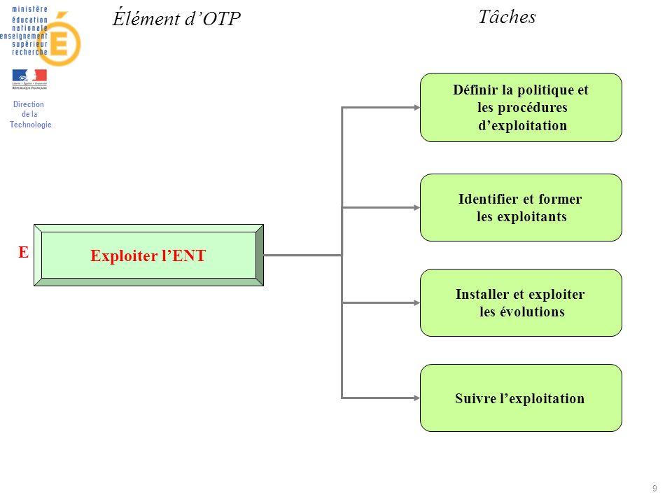 Direction de la Technologie 9 Exploiter lENT Définir la politique et les procédures dexploitation Identifier et former les exploitants Installer et ex