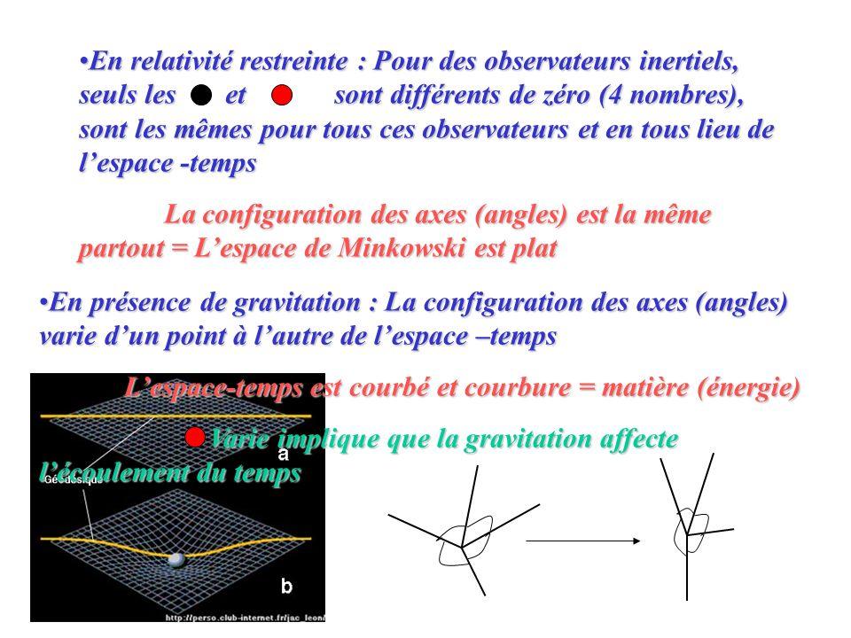 En relativité restreinte : Pour des observateurs inertiels, seuls les etsont différents de zéro (4 nombres), sont les mêmes pour tous ces observateurs et en tous lieu de lespace -tempsEn relativité restreinte : Pour des observateurs inertiels, seuls les etsont différents de zéro (4 nombres), sont les mêmes pour tous ces observateurs et en tous lieu de lespace -temps La configuration des axes (angles) est la même partout = Lespace de Minkowski est plat En présence de gravitation : La configuration des axes (angles) varie dun point à lautre de lespace –tempsEn présence de gravitation : La configuration des axes (angles) varie dun point à lautre de lespace –temps Lespace-temps est courbé et courbure = matière (énergie) Varie implique que la gravitation affecte lécoulement du temps