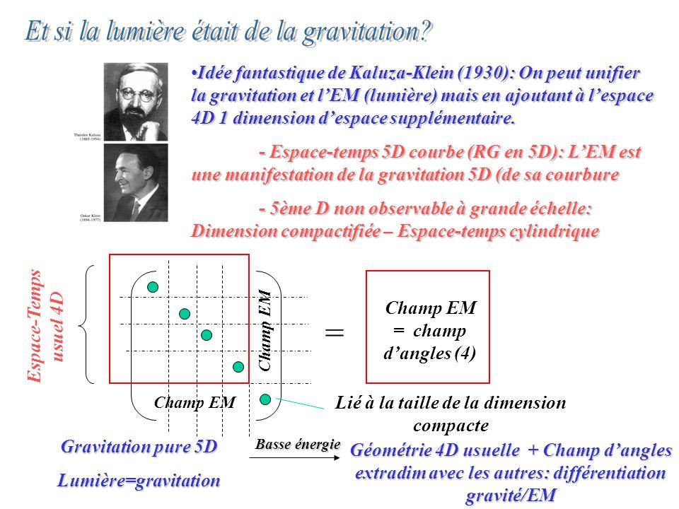 Idée fantastique de Kaluza-Klein (1930): On peut unifier la gravitation et lEM (lumière) mais en ajoutant à lespace 4D 1 dimension despace supplémentaire.Idée fantastique de Kaluza-Klein (1930): On peut unifier la gravitation et lEM (lumière) mais en ajoutant à lespace 4D 1 dimension despace supplémentaire.