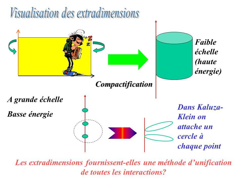 Compactification A grande échelle Basse énergie Faible échelle (haute énergie) Dans Kaluza- Klein on attache un cercle à chaque point Les extradimensi