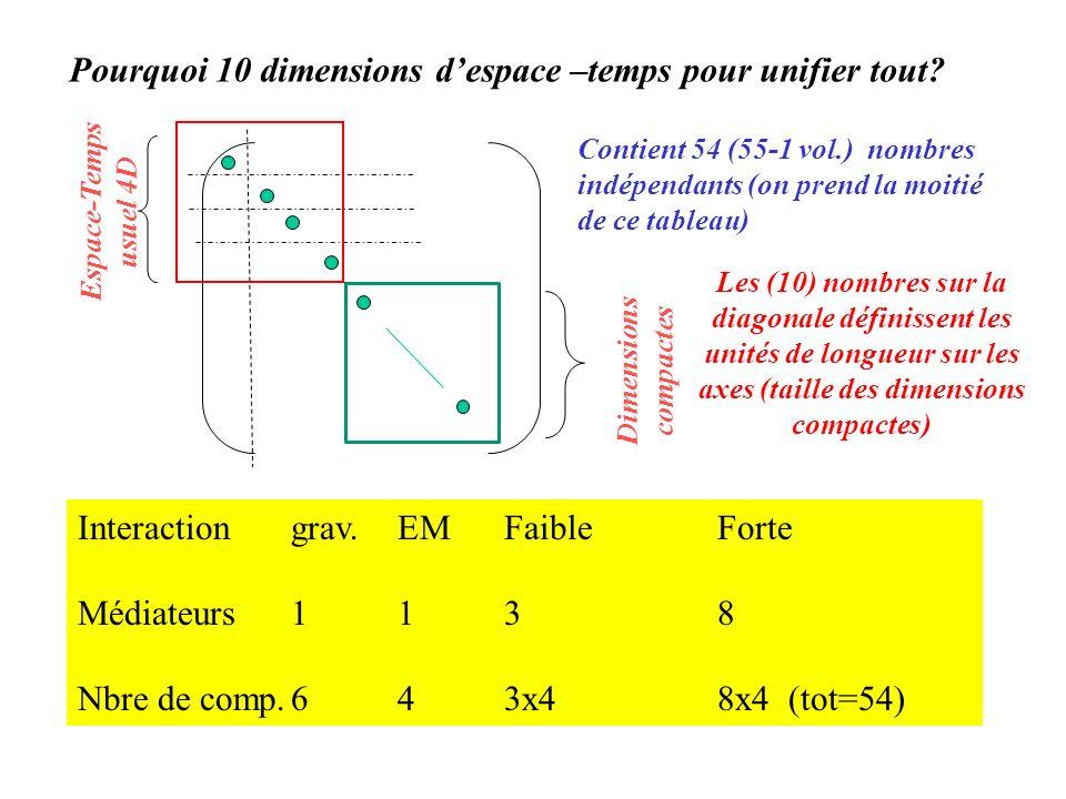 Pourquoi 10 dimensions despace –temps pour unifier tout? Espace-Temps usuel 4D Dimensions compactes Contient 54 (55-1 vol.) nombres indépendants (on p