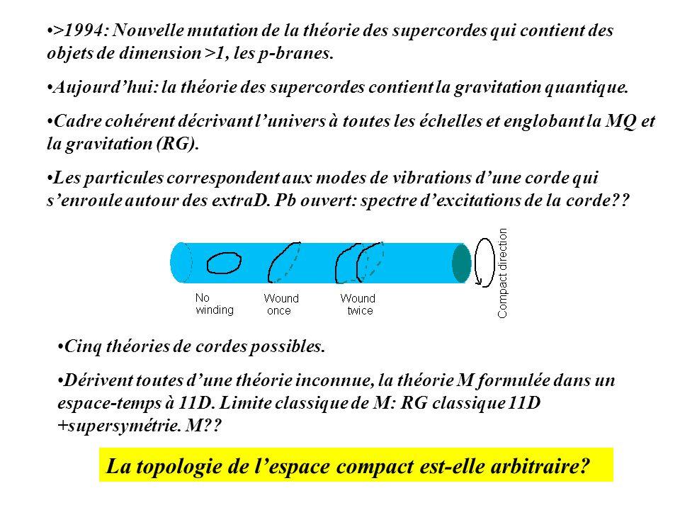 >1994: Nouvelle mutation de la théorie des supercordes qui contient des objets de dimension >1, les p-branes. Aujourdhui: la théorie des supercordes c