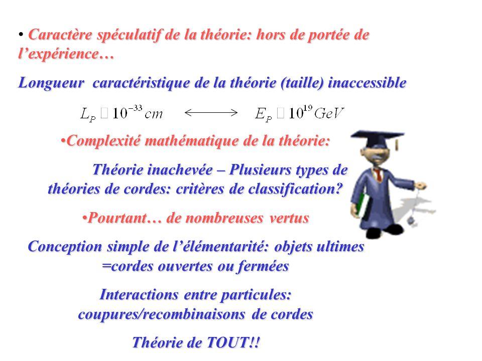 Caractère spéculatif de la théorie: hors de portée de lexpérience… Longueur caractéristique de la théorie (taille) inaccessible Complexité mathématiqu