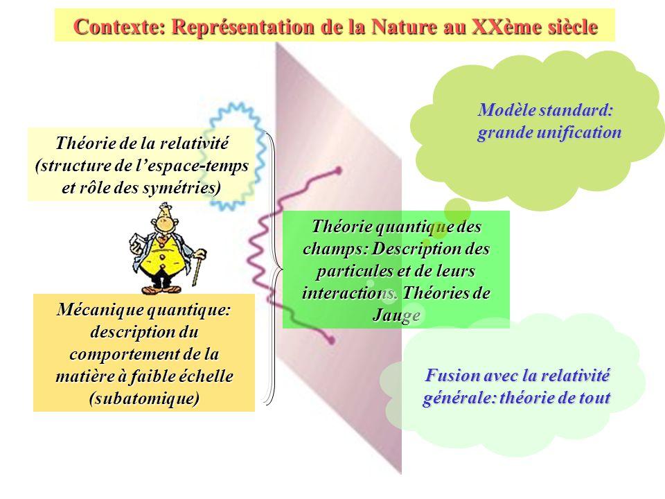 Compactification A grande échelle Basse énergie Faible échelle (haute énergie) Dans Kaluza- Klein on attache un cercle à chaque point Les extradimensions fournissent-elles une méthode dunification de toutes les interactions?