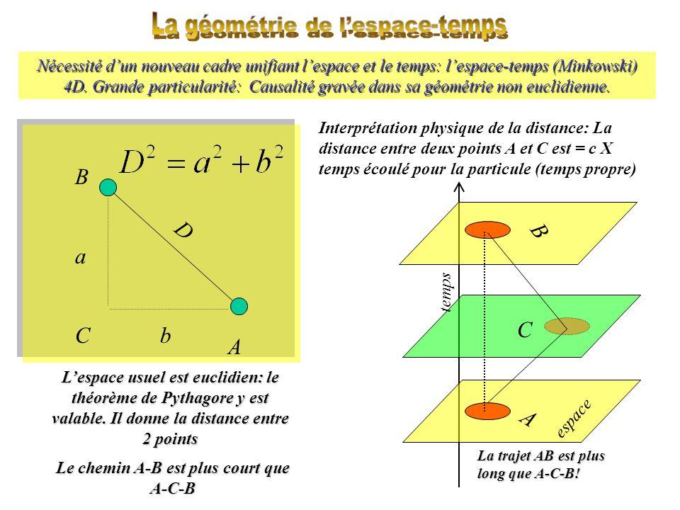 Nécessité dun nouveau cadre unifiant lespace et le temps: lespace-temps (Minkowski) 4D. Grande particularité: Causalité gravée dans sa géométrie non e