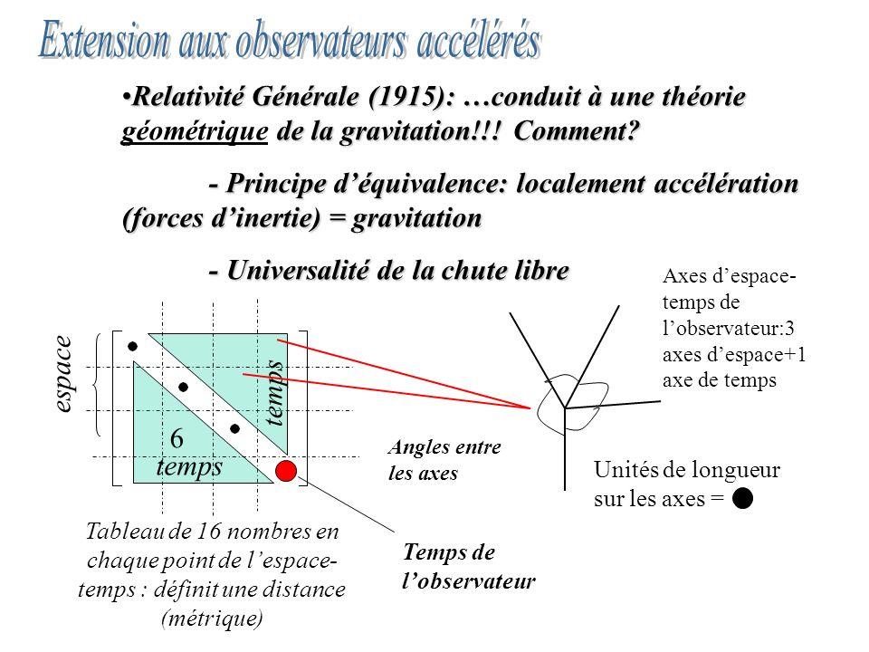 Relativité Générale (1915): …conduit à une théorie de la gravitation!!! Comment?Relativité Générale (1915): …conduit à une théorie géométrique de la g