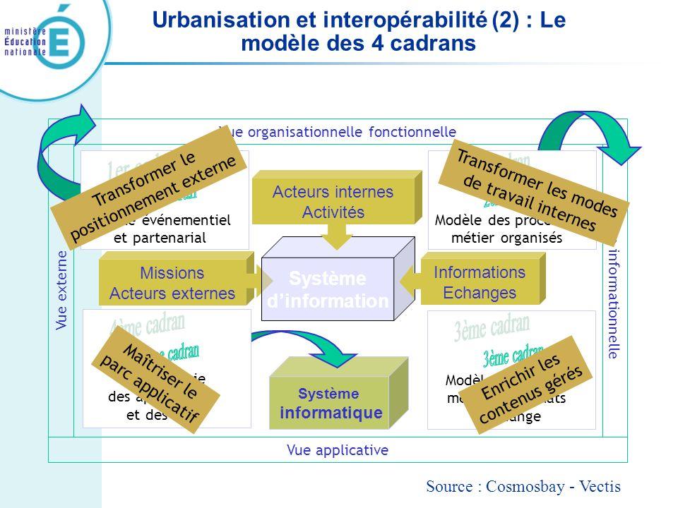 Urbanisation et interopérabilité (2) : Le modèle des 4 cadrans Missions Acteurs externes Système dinformation Système informatique Informations Echang