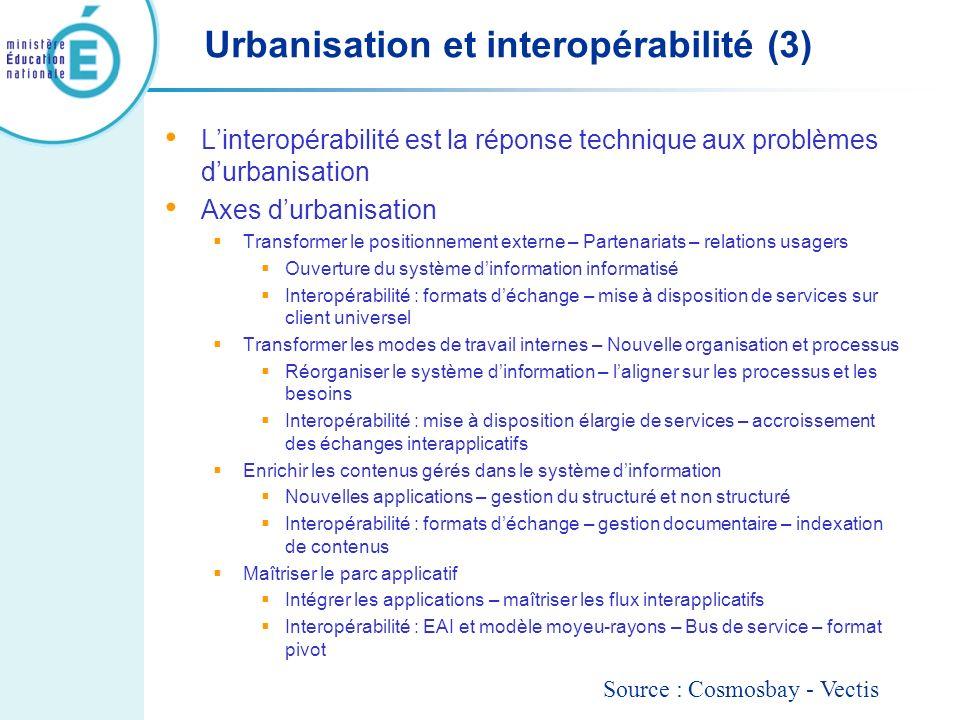 Urbanisation et interopérabilité (3) Linteropérabilité est la réponse technique aux problèmes durbanisation Axes durbanisation Transformer le position