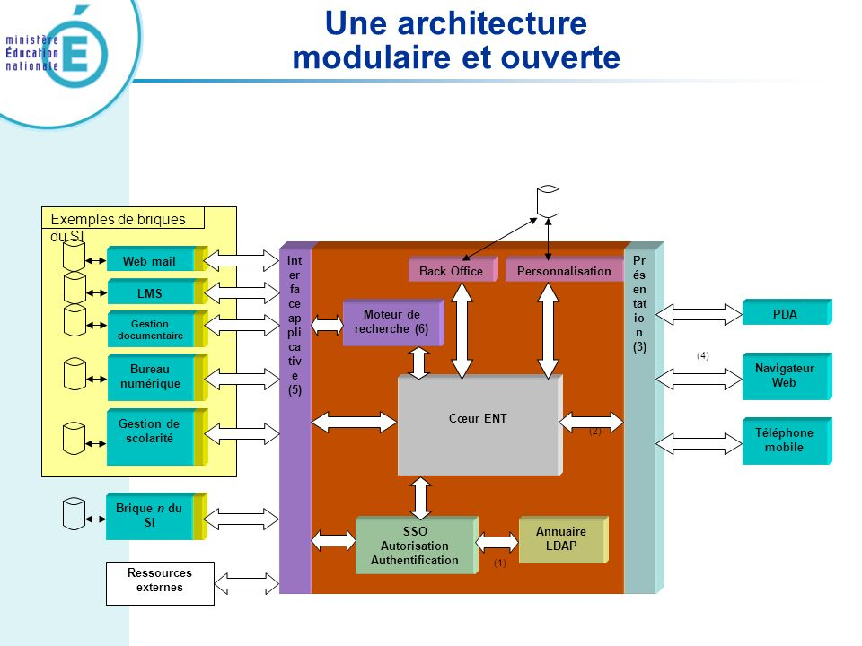 Une architecture modulaire et ouverte Int er fa ce ap pli ca tiv e (5) Annuaire LDAP Moteur de recherche (6) Personnalisation Pr és en tat io n (3) Ge