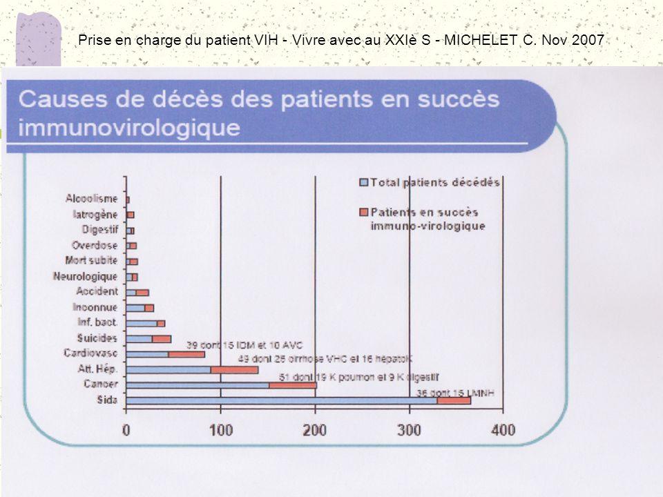 KMIEC I./TEC Corevih Reims Prise en charge du patient VIH - Vivre avec au XXIè S - MICHELET C. Nov 2007