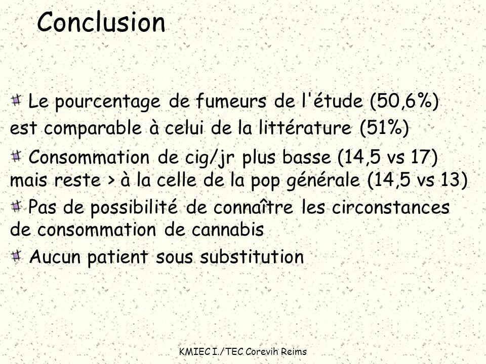 KMIEC I./TEC Corevih Reims Conclusion Le pourcentage de fumeurs de l'étude (50,6%) est comparable à celui de la littérature (51%) Consommation de cig/