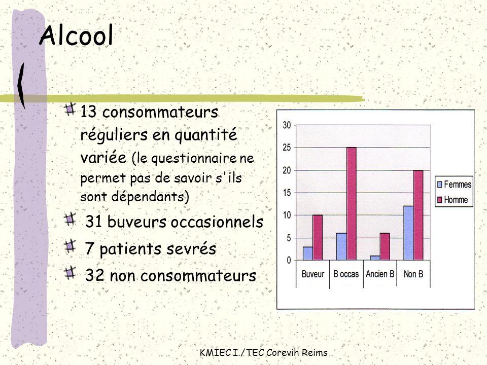 KMIEC I./TEC Corevih Reims Alcool 13 consommateurs réguliers en quantité variée (le questionnaire ne permet pas de savoir s'ils sont dépendants) 31 bu