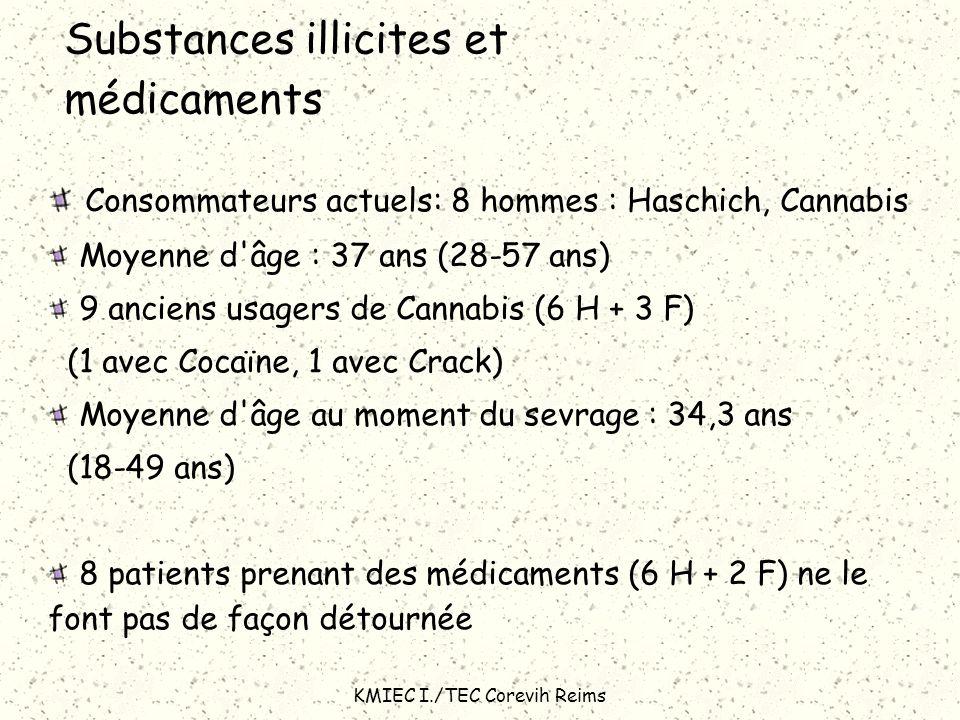 KMIEC I./TEC Corevih Reims Substances illicites et médicaments Consommateurs actuels: 8 hommes : Haschich, Cannabis Moyenne d'âge : 37 ans (28-57 ans)