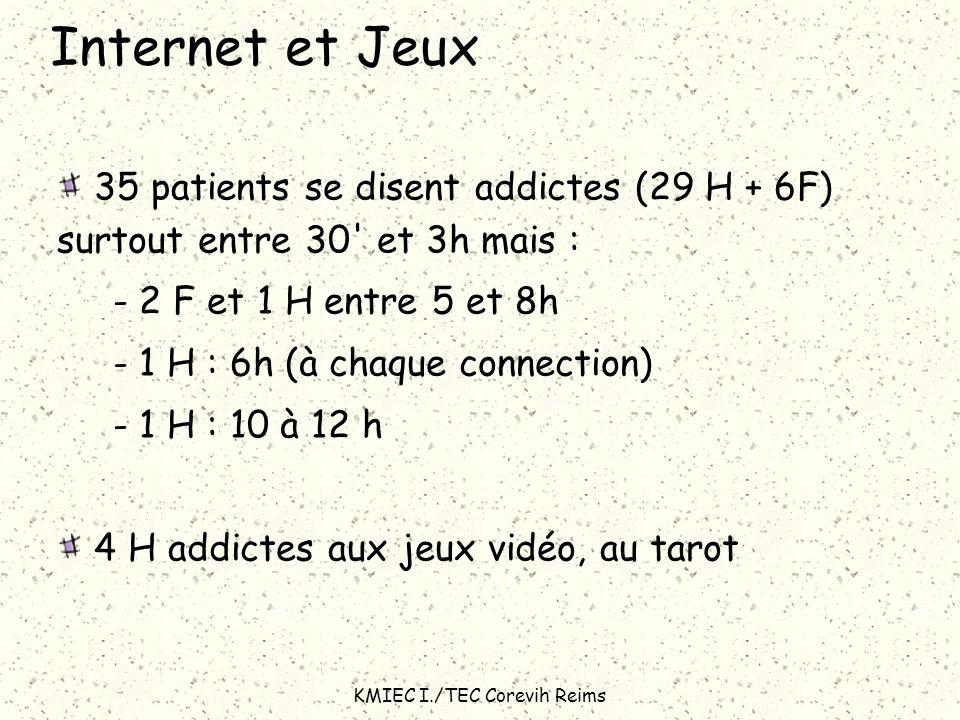 KMIEC I./TEC Corevih Reims Internet et Jeux 35 patients se disent addictes (29 H + 6F) surtout entre 30' et 3h mais : - 2 F et 1 H entre 5 et 8h - 1 H