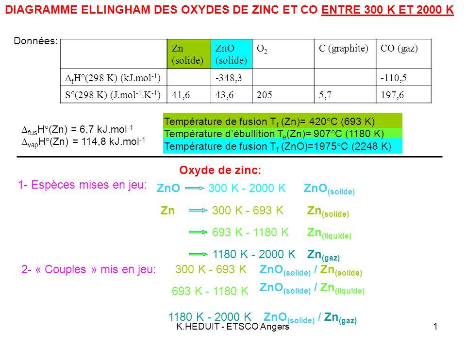 K.HEDUIT - ETSCO Angers2 Zn (solide) ZnO (solide) O2O2 C (graphite)CO (gaz) f H°(298 K) (kJ.mol -1 ) -348,3-110,5 S°(298 K) (J.mol -1.K -1 )41,643,62055,7197,6 fus H°(Zn) = 6,7 kJ.mol -1 vap H°(Zn) = 114,8 kJ.mol -1 Données: Oxyde de zinc: ZnO (solide) / Zn (solide) 300 K - 693 K 3- Expressions de R G° dans chaque intervalle : a - Équation de formation de loxyde: Zn (solide) + O 2 = ZnO (solide) 22 (réaction (1)) b – Calcul de R H°(1) : R H°(1) = 2 f H°(ZnO) = 2 x (-348,3) = -696,6 kJ c – Calcul de R S°(1) : R S°(1) = 2 S°(ZnO) – 2S°(Zn s ) – S°(O 2 ) = 2 x 43,6 – 2 x 41,6 - 205= -201 J.K -1 d – Expression de R G°(1) : R G°(1) = R H°(1) - T R S°(1) R G°(1) = -696,6 + T x 0,201 kJ Par définition R G° = R H° - T R S° e – Calcul de R G°(1) à chaque borne: Si T = 300 K R G°(1) = kJ Si T = 693 K R G°(1) = kJ a - Équation de formation de loxyde: