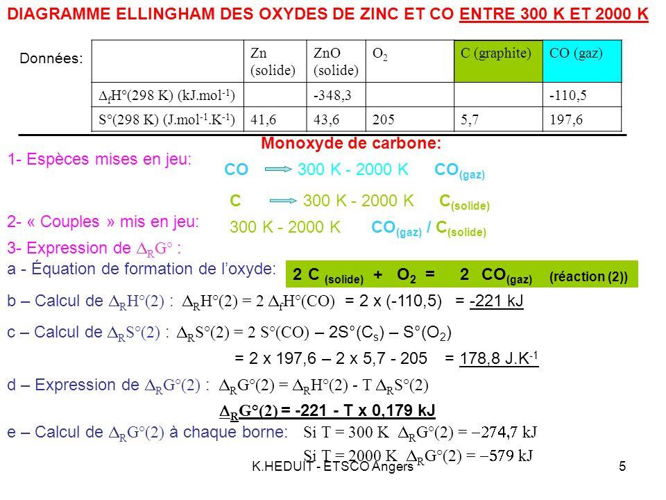 K.HEDUIT - ETSCO Angers6 -274,7 -636,3 rG°(ZnO) (kJ) rG°(CO) (kJ) 300 693 1180 2000 T(en K) DIAGRAMME ELLINGHAM DES OXYDES DE ZINC ET CO ENTRE 300 K ET 2000 K 4- Tableau récapitulatif: -557,3 -449,9 -579 -109,6 CO(g) C(s) ZnO(s) Zn (s) Zn (l) Zn (g) Fusion Vaporisation T fusion = 693K T vap = 1180K R G°(1) = -696,6 + T x 0,201 kJ R G°(1) = -710 + T x 0,220 kJ R G°(1) = -939,6 + T x 0,415 kJ R G°(2) = -221 - T x 0,179 kJ ZnO/ Zn CO/ C